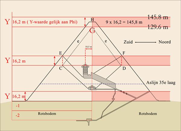 Y-waarde Grote Piramide
