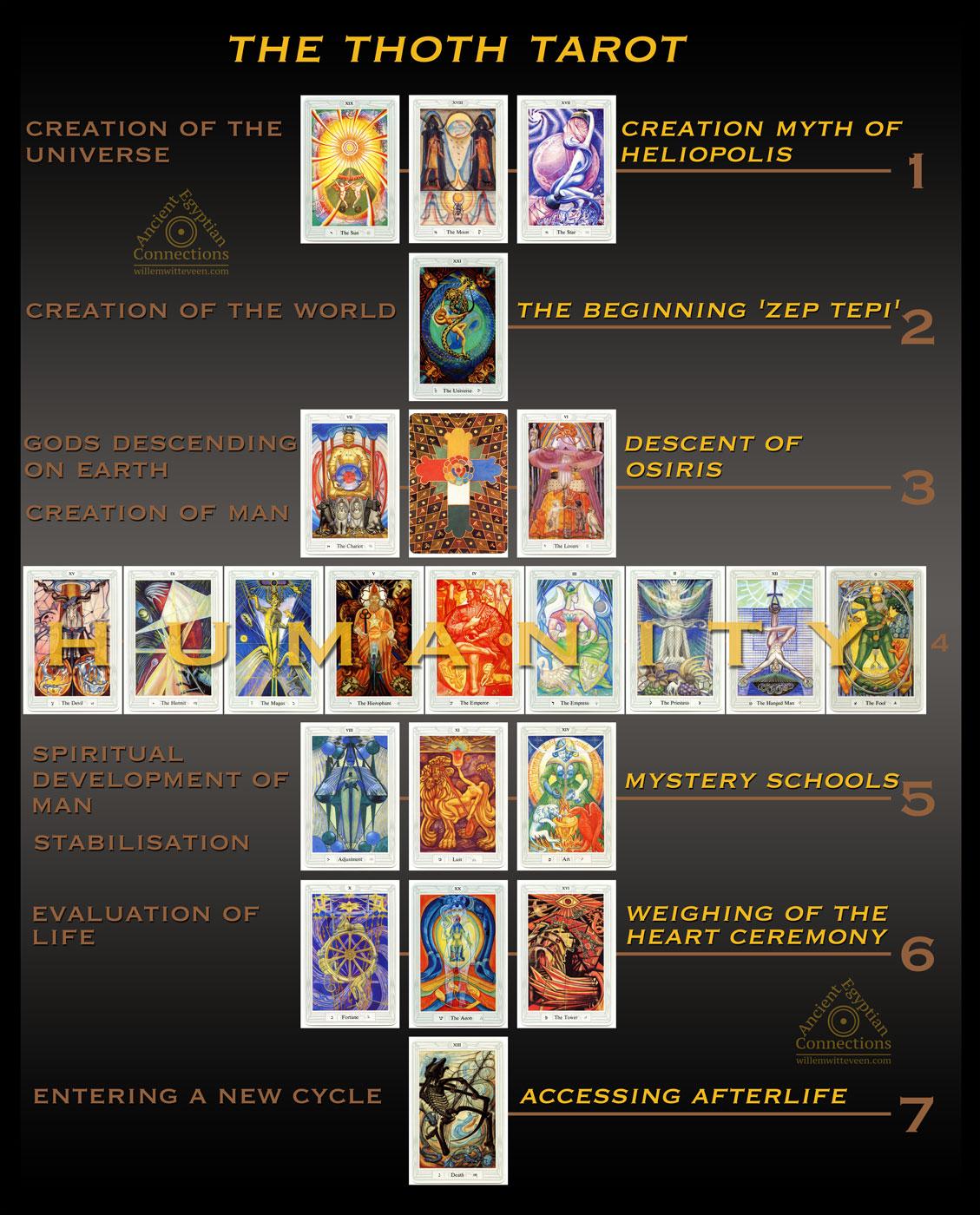 The Thoth Tarot